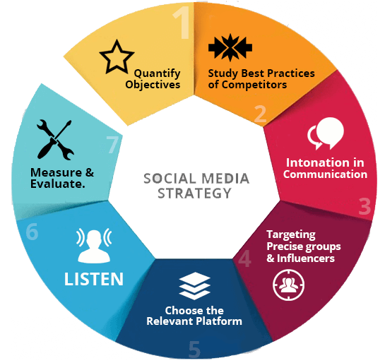 Social Media strategy wheel with 7 steps